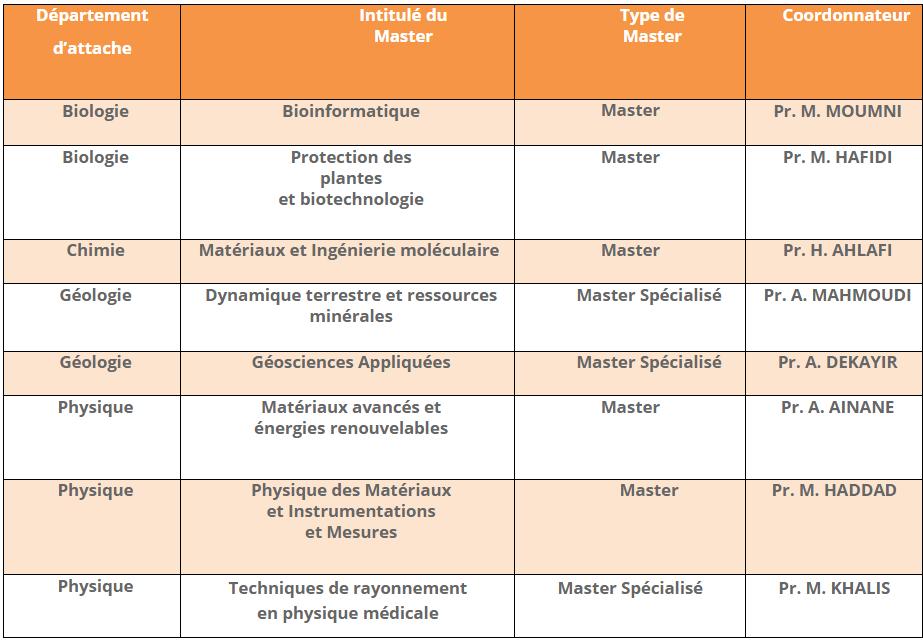 Master FS Menknès 2017