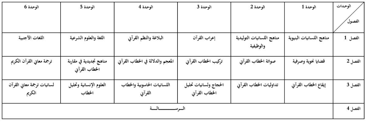 FP Errachidia Master linguistique arabe