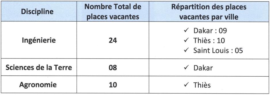 places vacantes Bourses d'étude au Sénégal 2017