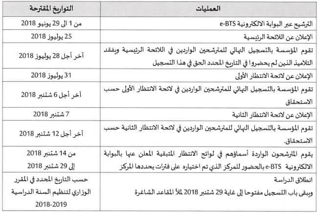 Calendrier candidature BTS 2018
