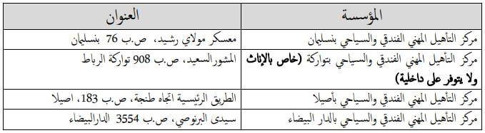 ISTAH Niveau qualification coordonnées 2018