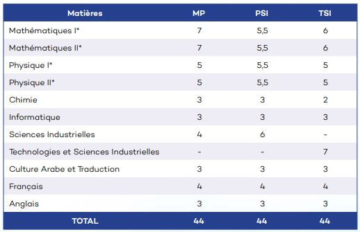 Coefficient épreuves concours CNC 2019