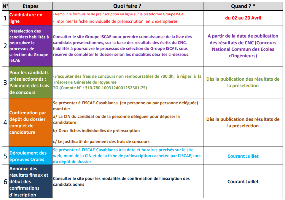 Concours ISCAE 2019 candidature CPGE Maths