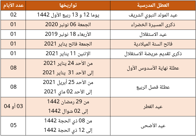 vacances universitaires 2020-2021